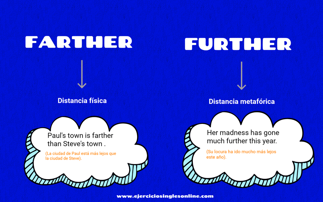farther vs further en inglés