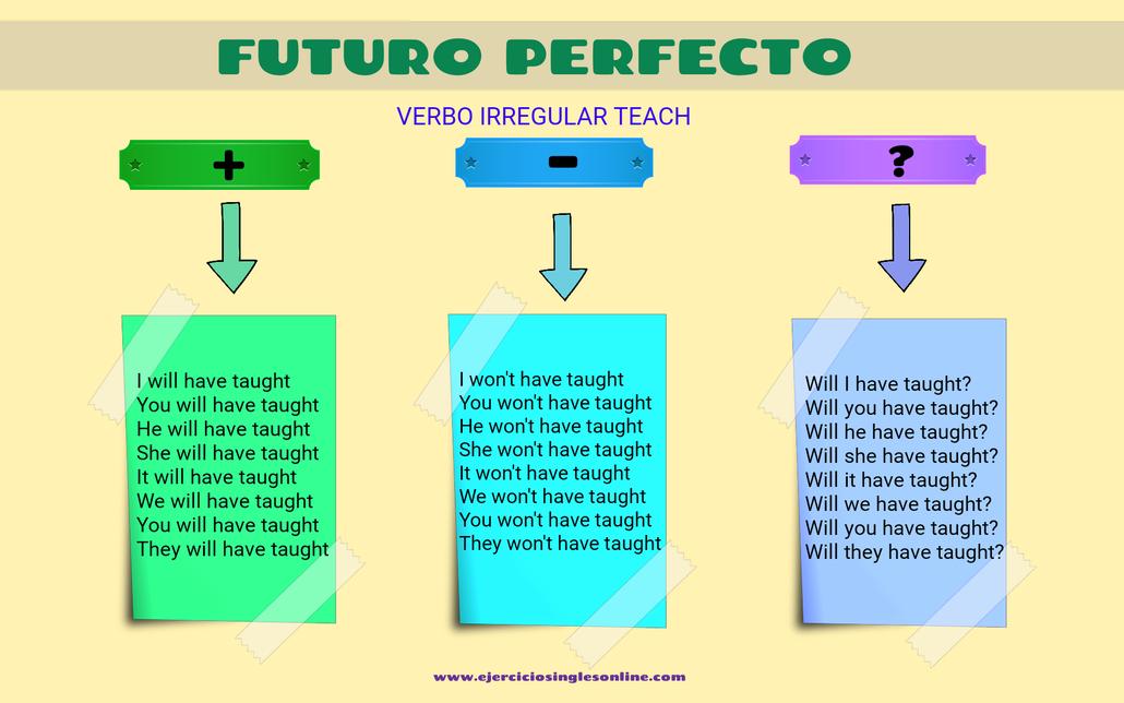 Futuro perfecto del verbo teach en inglés.