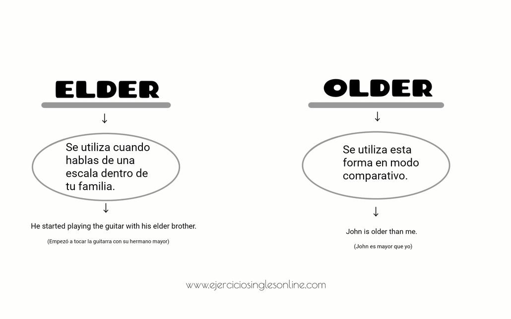 Diferencia entre elder y older.