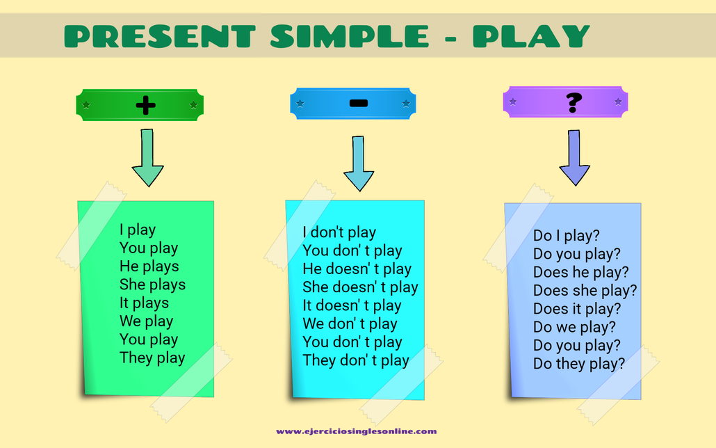 Conjugación presente simple verbo play en inglés.