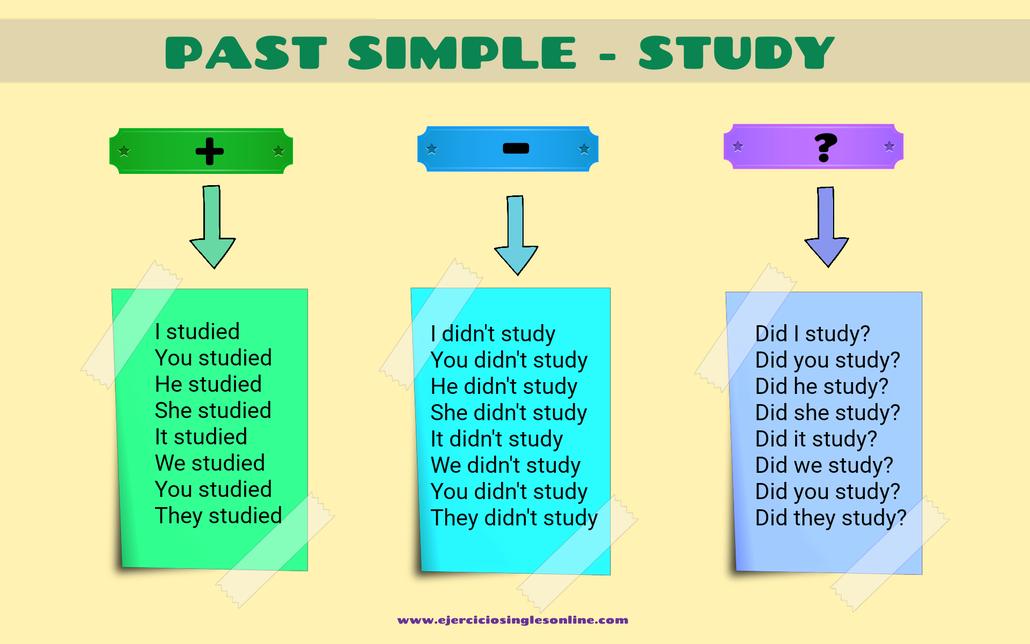 """Conjugación pasado simple verbo """"study"""" en inglés"""