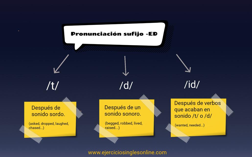 pronunciación -ed en inglés