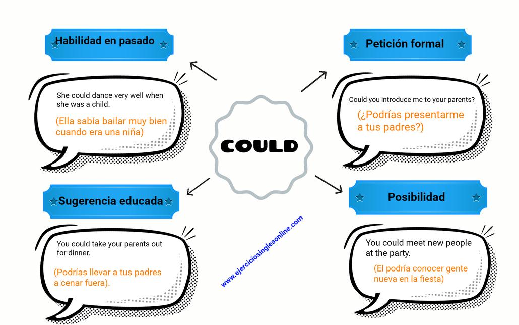 could en inglés ejercicios inglés online