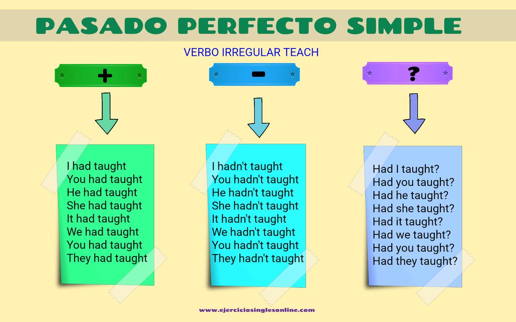 Conjugación pasado perfecto simple verbo teach en inglés.