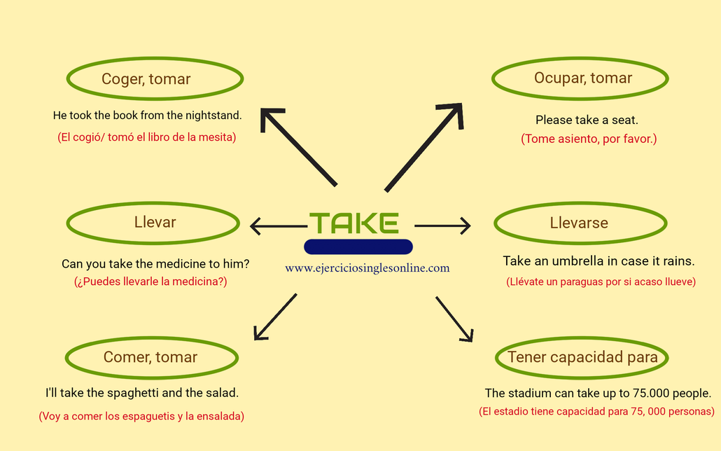 Take - significados en inglés.