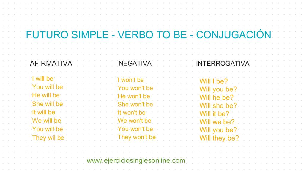 Futuro simple verbo to be - Conjugación