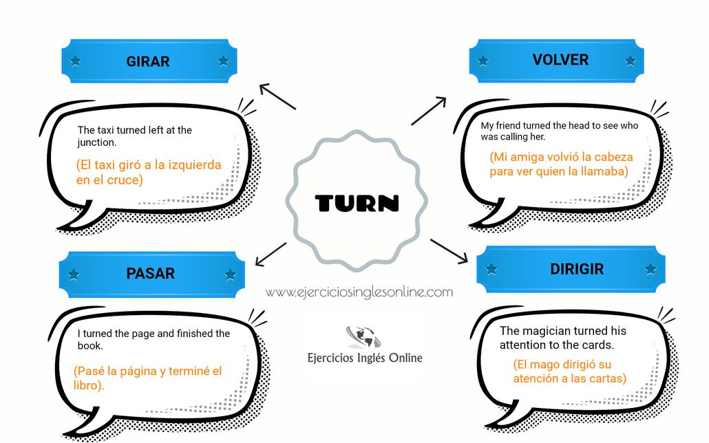 Turn en inglés - principales significados.