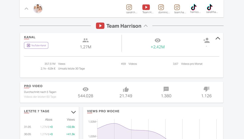 Auflistung der Likes und Geschätzen einnahmen des Kanals Team Harrison (geschätzt einnahmen: 2,1 bis 6,0 k in 30 Tagen)