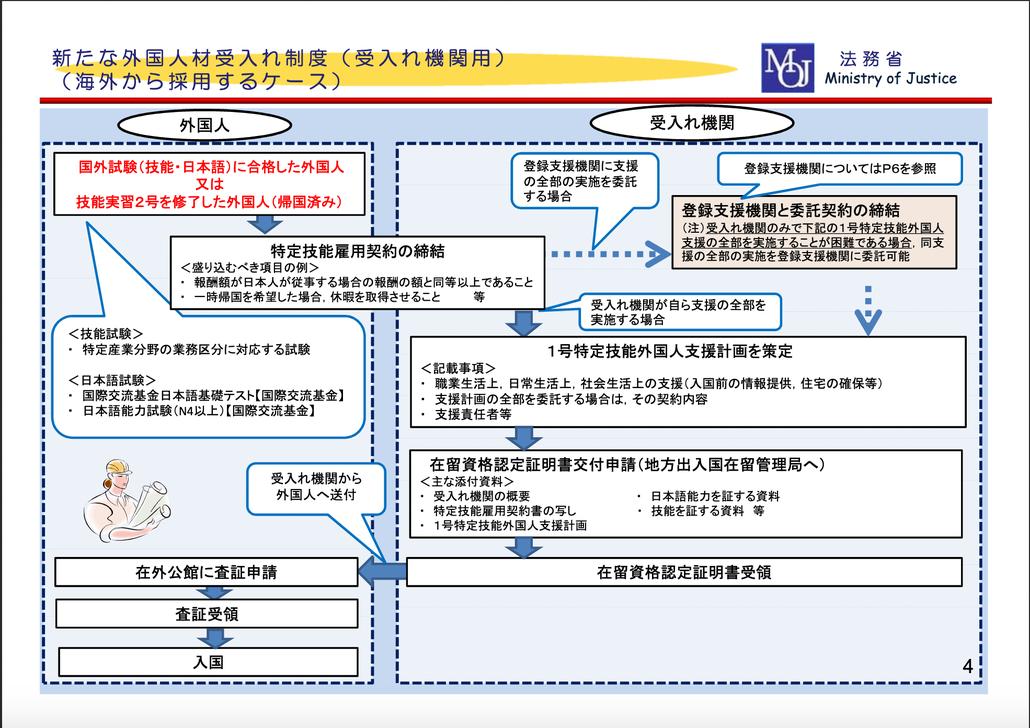 法務省発表資料:新たな外国人材受入れ制度(海外から採用するケース)