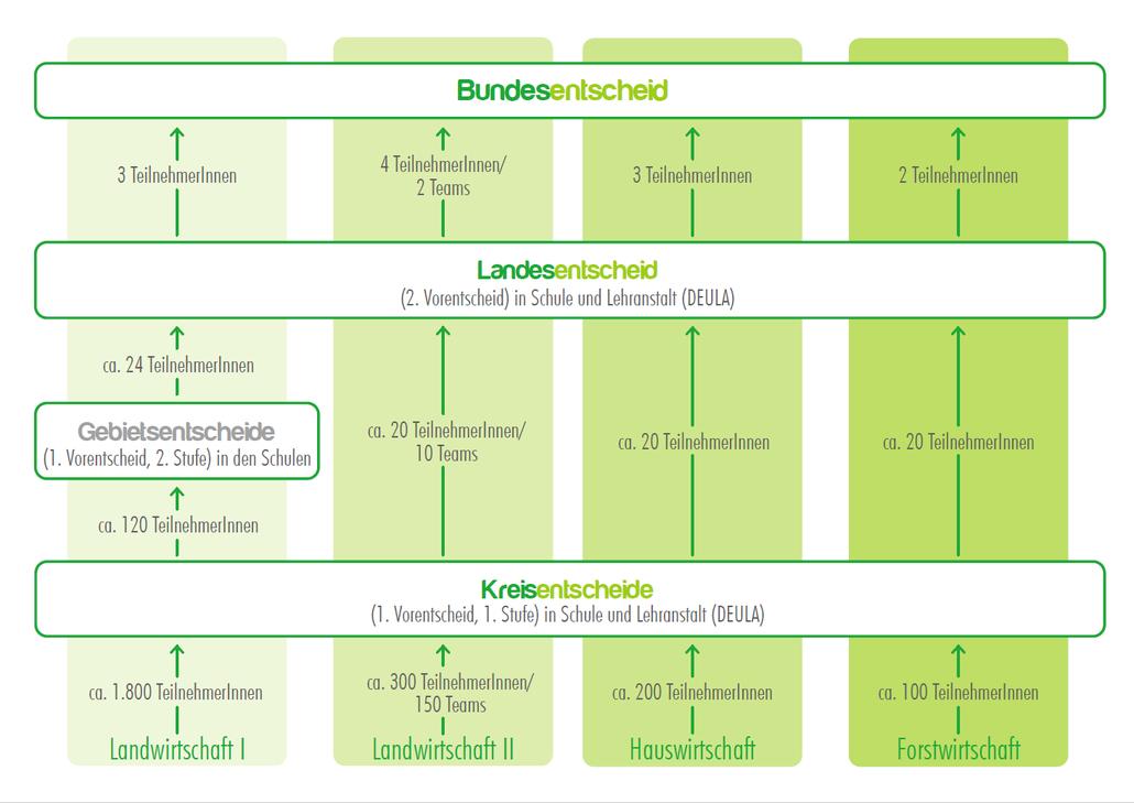 TeilnehmerInnenzahlen der einzelnen Sparten in Bezug auf die einzelnen Entscheide im Landjugend-Berufswettbewerb in Niedersachsen