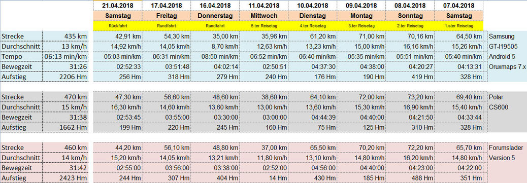 Gegenüberstellung Messdaten Fahrradcomputer