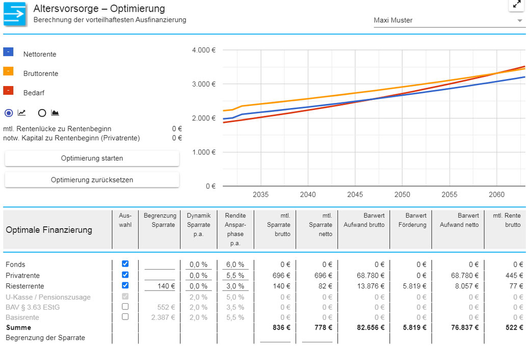 Optimale Ausfinanzierung der Altersvorsorgelücke