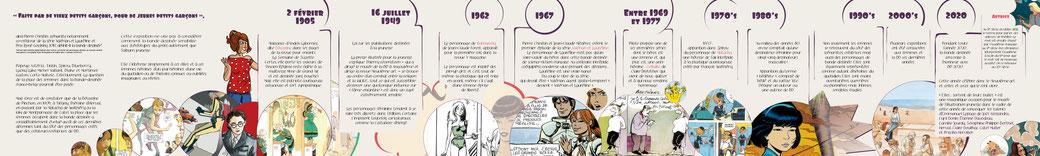 Visuel pour une chronologie de la bande dessinée