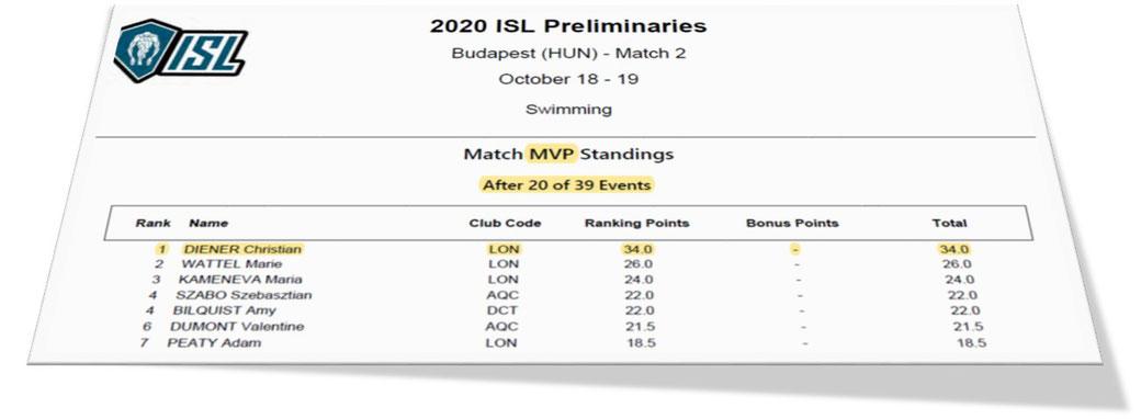 ISL 2020, Christian Diener, Potsdamer SV, Deutscher Rekord 50m Rücken, MVP-Punktestand, International Swimming League, Match 2, London Roar