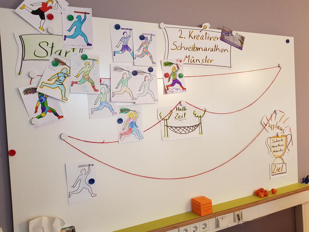 Ein Whiteboard mit Figuten und einem Weg aus Bildfaden.