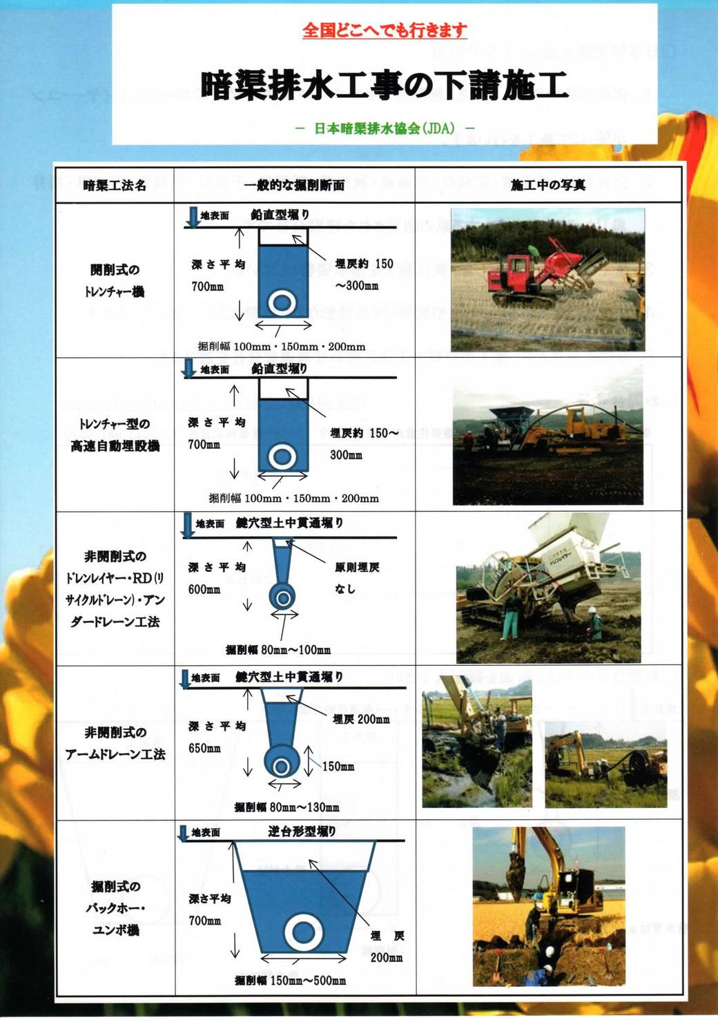 トーヨー産業 農地リフォーム 農地補修 補修 水はけ 土地改良 生産資材 営農資材