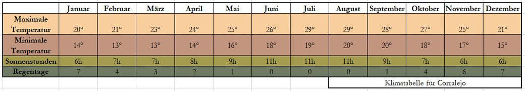 Fuerteventura Klima Tabelle