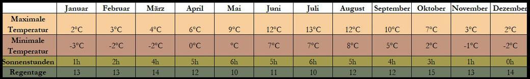 Island Klima Tabelle
