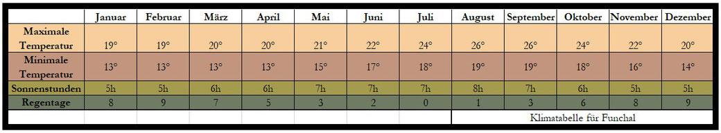 Tabelle Klima Funchal Madeira