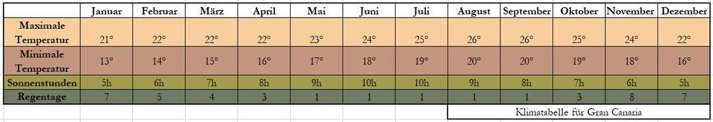 Gran Canaria Klima Tabelle