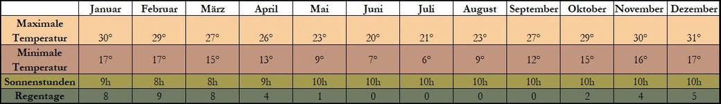 Tabelle, Klima, Namibia, Windhoek