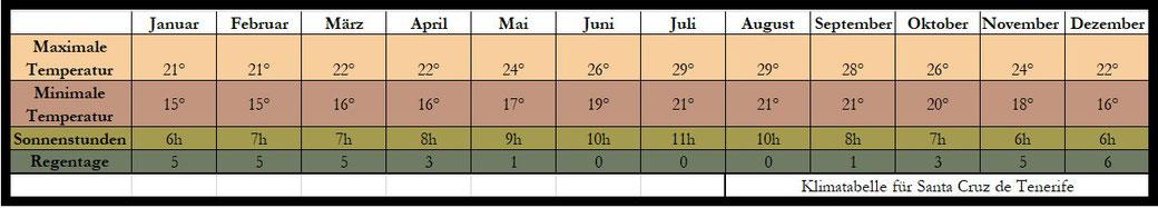 Teneriffa Klima Tabelle