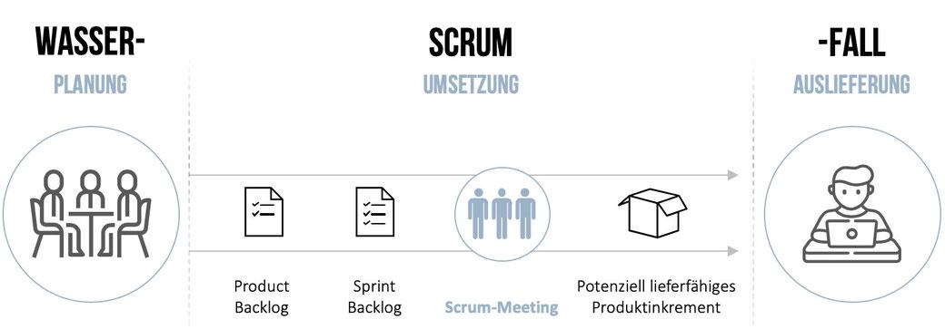 Agiles Marketing und Projektmanagement