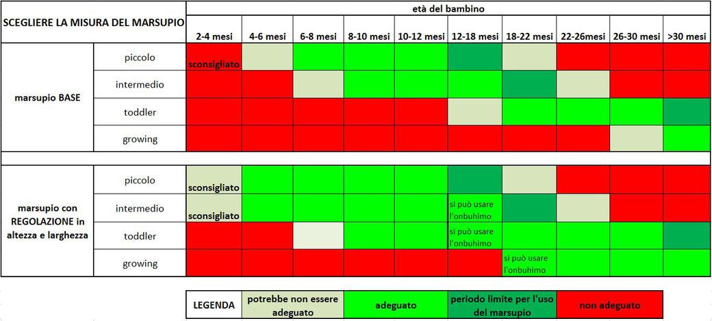Questa tabella può aiutarvi a scegliere la taglia del marsupio, a seconda che preferiate il BASE o quello con REGOLAZIONI in altezza e larghezza. Ogni bimbo ha un fisico differente, quindi la tabella è solo indicativa delle misure più adeguate per le età