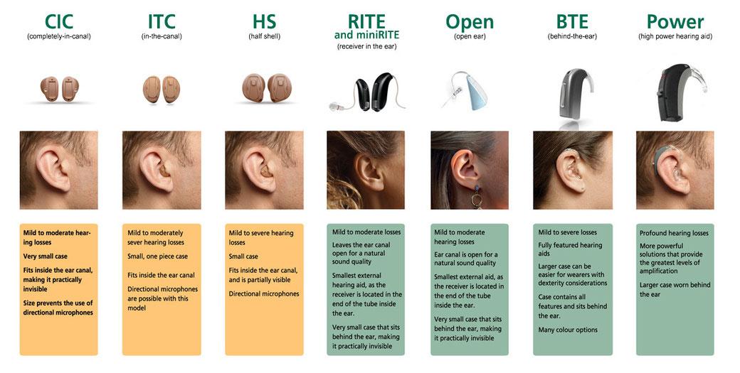 Audífonos Oticon