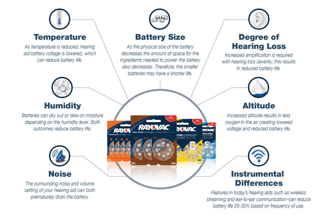 Factores que afectan a la duración de las baterías. Rayovac.
