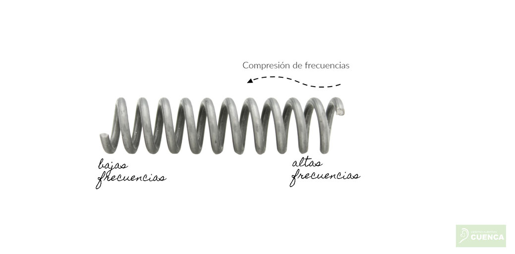 Compresión de frecuencias o transposición frecuencial. Audiología Centro Auditivo Cuenca.