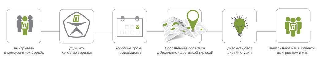 преимущества типографии, офсетная типография в Москве, множество преимуществ типографии. основные плюсы типографии, выбор типографии, типография как партнер, условия работы с типографией, основные типографии, как выбрать типографию, типография отзывы,