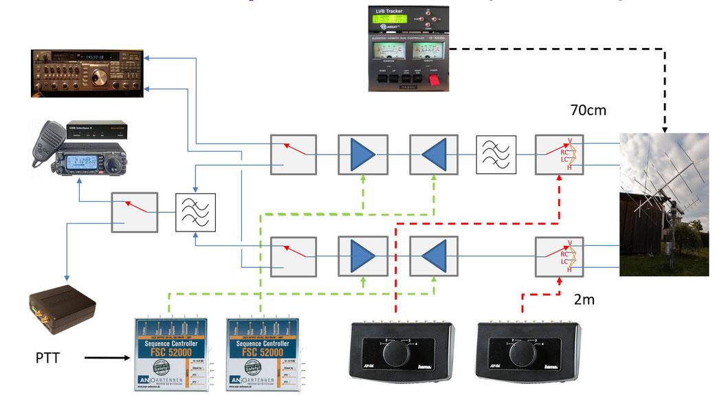 Nach der Modifiaktion: Was auf dem Bild nicht enthalten ist, ist die PTT-Steuerung, die zuerst via Sequencer zum TRX laufen.