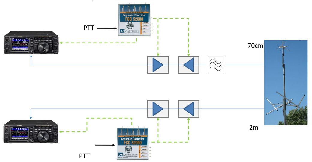 Sauber getrennt mit bspw. 2 FT-991A. Mit SatpC-32 lässt sich der Zweit-Transceiver jeweils für den gegenseitigen Part steuern. Die Antennen im Bild sind nur symbolisch.
