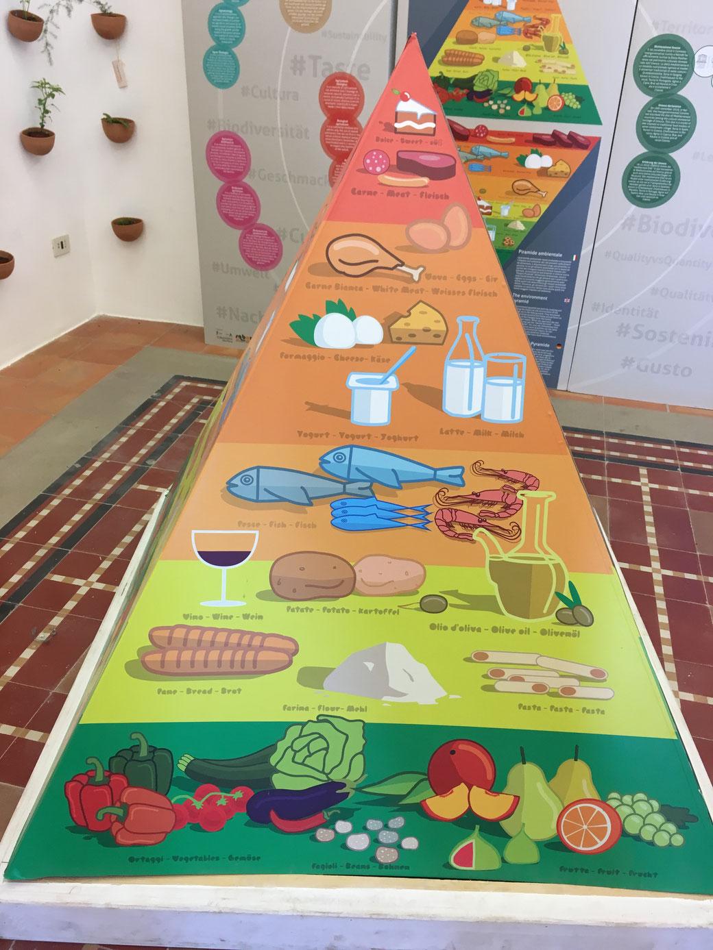 Ernährungspyramide der Mittelmeerdiät
