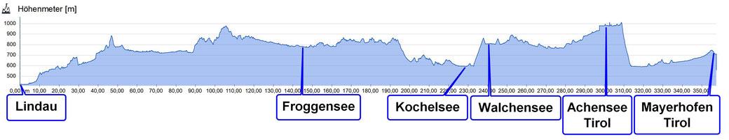 Höhenprofil, Daten: Sigma Pure GPS,  eplatzer, Zillertal