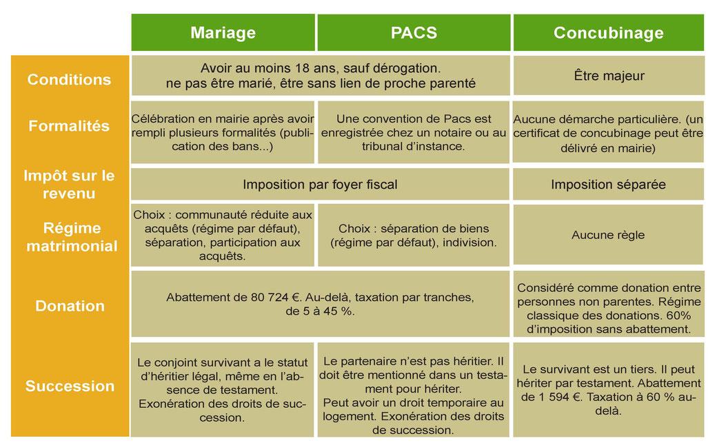 Le unioni stabilite dalla legge - mariagepourtousfranceitalie