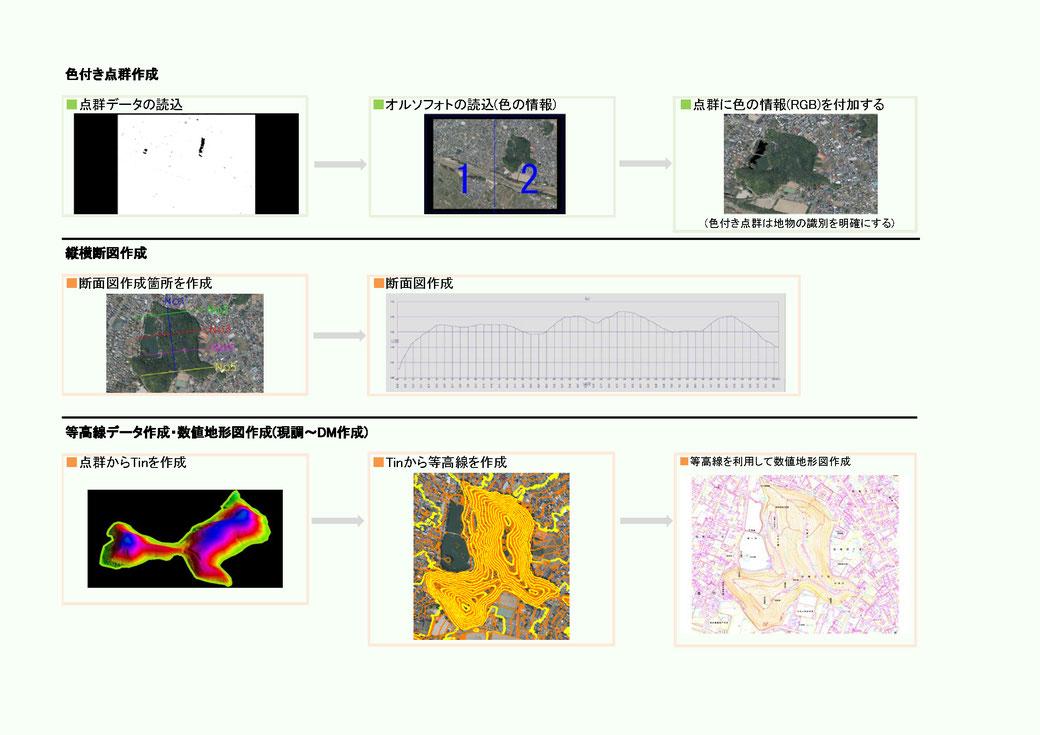 色付き点群作成、縦横断図作成、等高線データ作成、数値地形図作成(現調~DM作成)