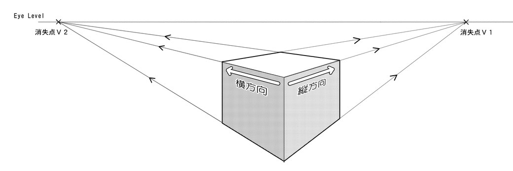 マンガスクール・はまのマンガ倶楽部/2点パースでは、縦方向と横方向の2つの方向が、奥行きとしてそれぞれの消失点に収束される