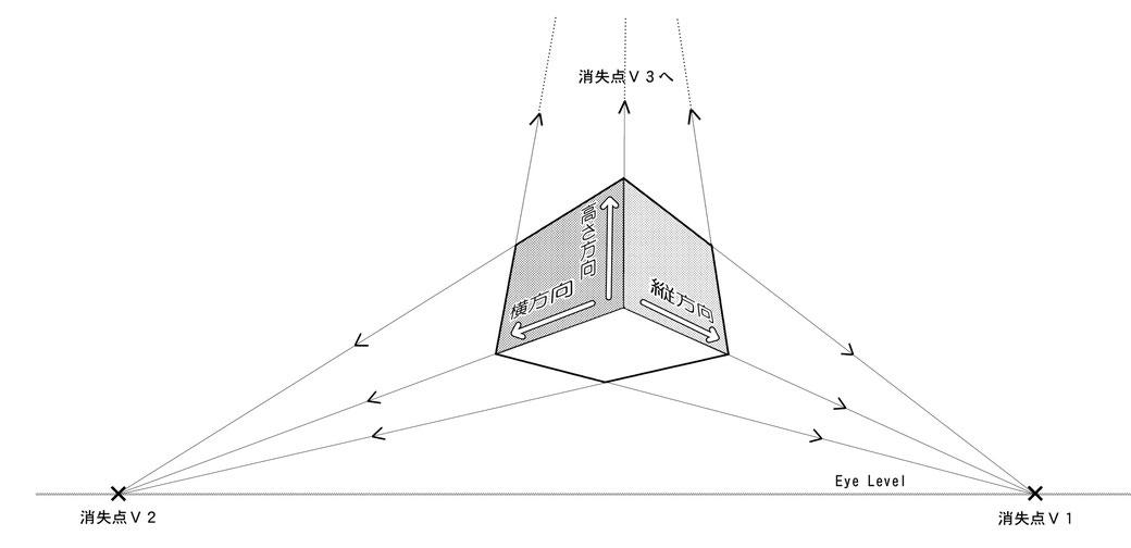マンガスクール・はまのマンガ倶楽部/3点パースでは、縦、横、高さの3つの全ての方向が、奥行きとしてそれぞれの消失点に収束される