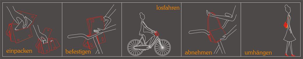 feewerk, Fahrradtaschen, Fahrrad, Hollandrad, Lenkertasche