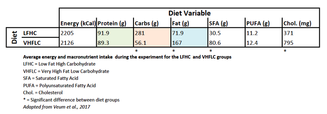 Average energy and macronutrient intake during the experiment for the LFHC and VHFLC groups