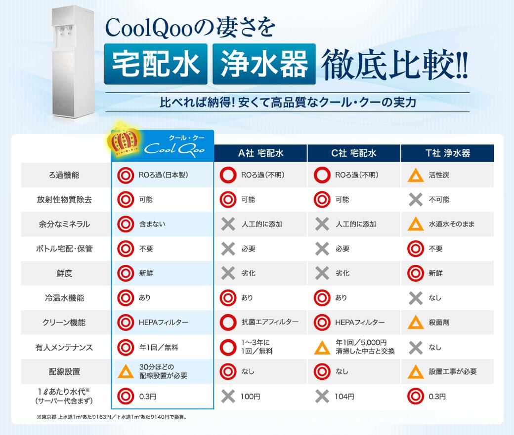 CoolQooの凄さを宅配水・浄水器、徹底比較