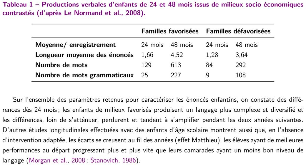 Productions verbales d'enfants de 24 et 48 mois issus de milieux socio économiques contrastés