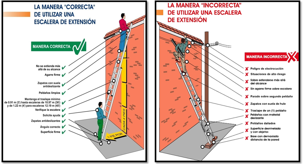 Manera Correcta e Incorrecta de Utilizar la Escalera de Extencion.