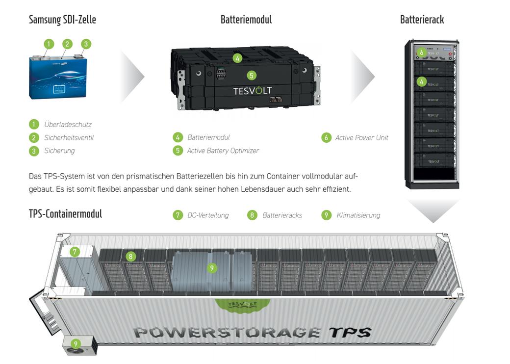 Aufbau des Containermoduls des Batteriespeichers Tesvolt für Industrie und Gewerbebetriebe.