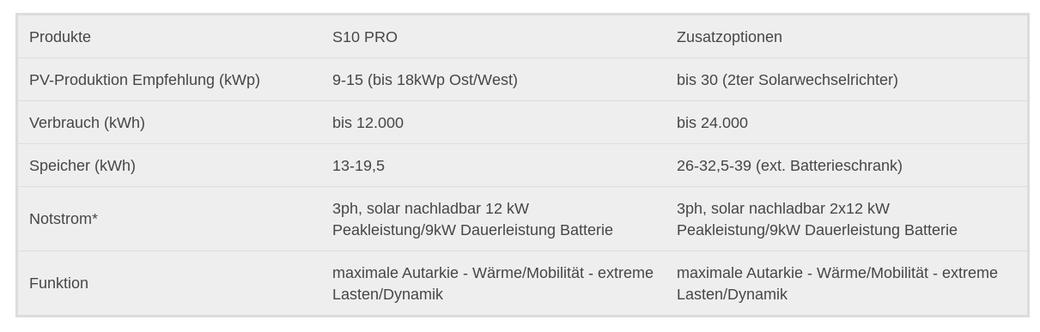 technische Daten E3DC Pro 912 Hauskraftwerk
