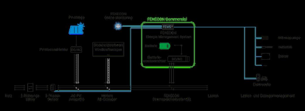 Anschlussplan und Funktionen BYD Fenecon Commercial 50 Industrie und Gewerbespeicher