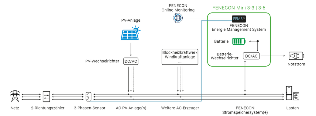 technischer Anschluss im Hausnetz / Stromverteiler des BYD Mini Fenecon