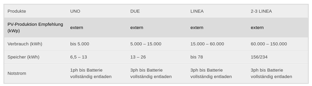 technische Daten E3-DC Quattro-Porte Gewerbe-Stromspeicher